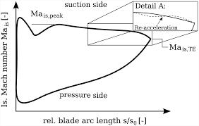 multidisciplinary optimization of a turbocharger radial turbine