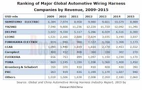 ranking of major global automotive wiring harness companies by