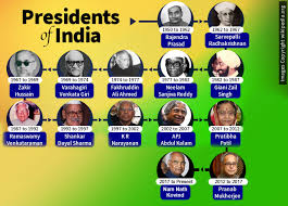 10 Cabinet Ministers Of India List Of Presidents Of India Since India Became Republic My India