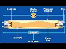 what is fluorescent light how fluorescent light works what is fluorescent light principle