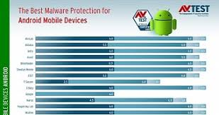best antivirus for android phone best antivirus for android phones