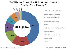 Fiscal Year 2014 National Debt To Whom Does The U S Government Really Owe Mygovcost