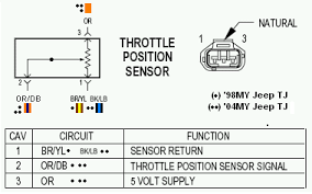 throttle position sensor jeep grand tps sensor problems jeepforum com
