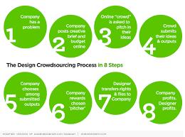 crowdsourcing design need work try crowdsourcing design one design ph a