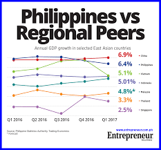 ph back as asean u0027s fastest growing economy in q1 2017