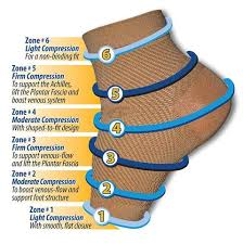 Planters Fasciitis Brace by Orthosleeve Fs6 Original Plantar Fasciitis Brace With Odor Control