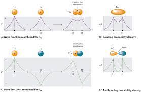 1 3 molecular orbitals and covalent bonds chemistry libretexts