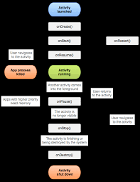 android application lifecycle the activity lifecycle android developers