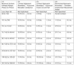 nfpa 70e arc flash table a quick guide to nfpa 70e 2015 and csa z462 2015 approach boundaries