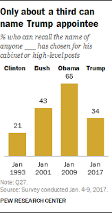 What Are Two Cabinet Level Positions Negative Views Of Trump U0027s Transition Amid Concerns About