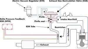 ford ranger egr valve problems ford dpfe sensor and egr system ricks free auto repair advice