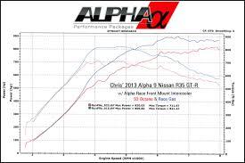 nissan gtr alpha 16 price oklahoma look out meet chris u0027 alpha 9 900whp gt r r35 gt r