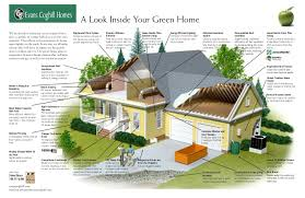 eco friendly houses information evans coghill homes green home cutaway drawing