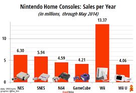 top 100 best selling wii can nintendo reverse a decades long sales slide u2013 geekwire