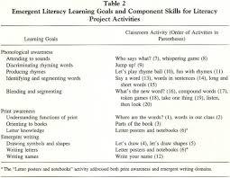 academic onefile document enhancing emergent literacy skills