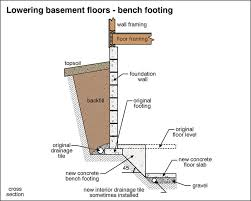 Basement Dig Out Cost by What Would You Report Internachi Inspection Forum