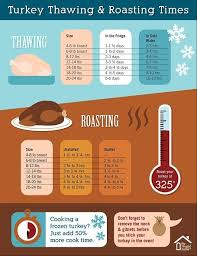 thanksgiving how to how to thaw turkey to since this