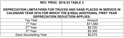 Irs Announces Depreciation And Lease Inclusion Amounts On Vehicles