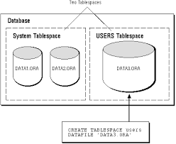 Oracle Drop Table If Exists Tablespaces And Datafiles