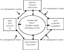 commercial risk model the intelligent control model and application for commercial bank