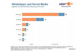 si e social experiences in germany social media is stagnating while
