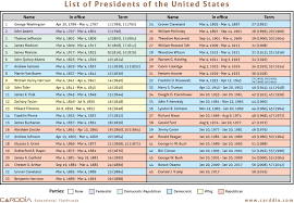 list of presidents of the united states jpg pdf