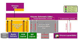 virtuoso layout design basics virtuoso video diary what is virtuoso system design platform