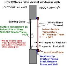 window inserts interior storm windows indow windows products