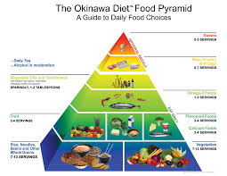 okinawa diet food pyramid oh my okinawa pinterest food
