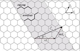 Armchair Nanotubes Structure Of Cnts Cnt Composites