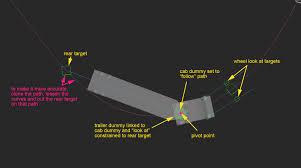 semi truck configurator pivot point of a semi trailer for civil view vehicle autodesk