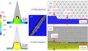 3d filling simulation of micro and nanostructures in comparison