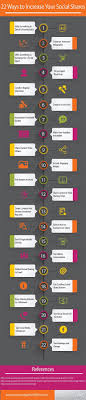 22 ways to boost and 22 ways to increase social shares on your website or