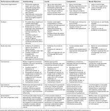 performance task rubric template free resume