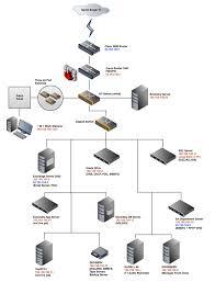 large home network design diagram design network diagram online photo ideas home secure