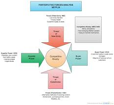 new porters five forces analysis netflix block diagram creately