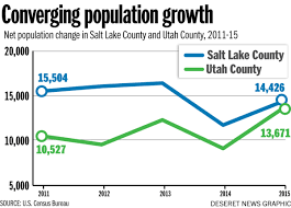 Utah County Maps by Census Epicenter Of Utah Population Growth Shifting To Utah