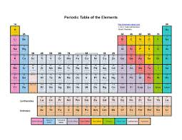 periodic table poster large periodic table poster large unique printable color periodic table of