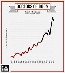 doctors of doom what a phd really means in the us national
