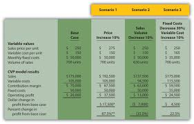 Expense Analysis Report Sample by How Is Cost Volume Profit Analysis Used For Decision Making