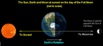 moon and earth connections what are the circuits