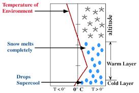 design freeze meaning freezing rain supercooled droplets freezing on impact