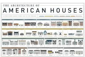 house types architecture styles architectural styles of homes pilotproject sp