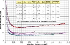 investigation of soil arching with centrifuge tests journal of
