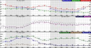 weather radar table rock lake 7 day forecast for latitude 32 21 n and longitude 110 89 w elev