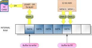 involved in data writing example of internal data buffer