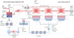 theory of steam turbines thermodynamics
