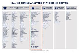 special home omnichannel mhe retail index 2017 spain