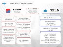 cours de cuisine suisse schema de nos organisations amythis