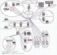Home Lab Network Design Mit Oe Design Lab